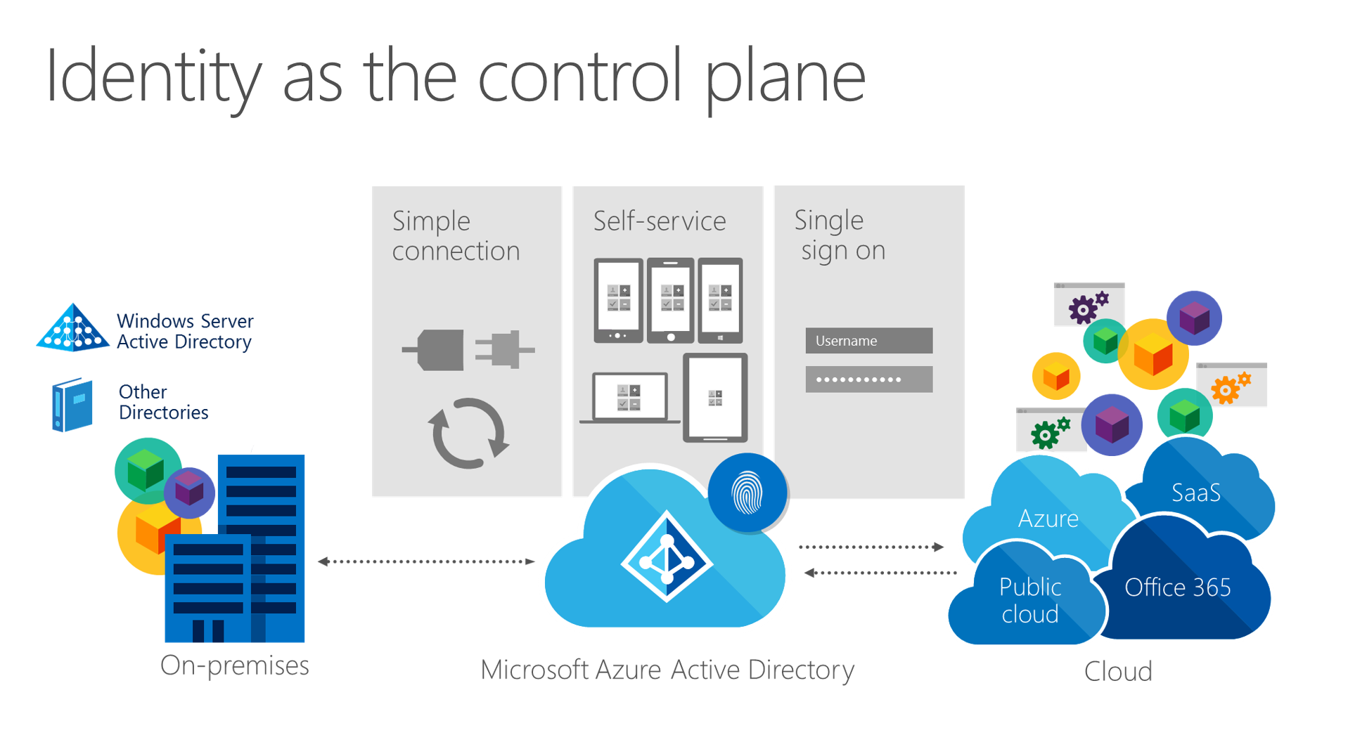 microsoft s go to market strategy for azure in india But in terms of total addressable market for us and our ability to add more value to our customers, it's a massive total addressable market expansion take office 365 [microsoft's cloud-based.